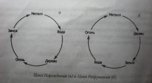 Cicluri